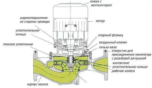 Устройство циркуляционного насоса с сухим ротором