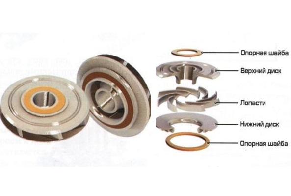 Конструктивные элементы рабочего колеса