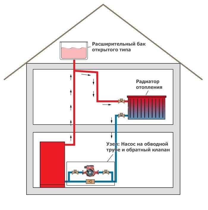 Обустройство системы отопления частного дома