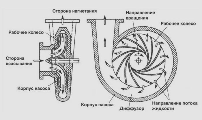 Принцип работы вихревого насоса
