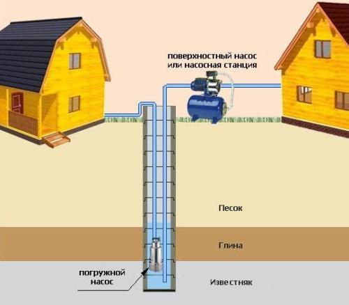 Схема обустройства водоснабжения посредством погружного и поверхностного насоса