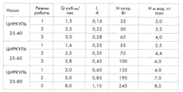 Технические характеристики насосов Джилекс серии Циркуль