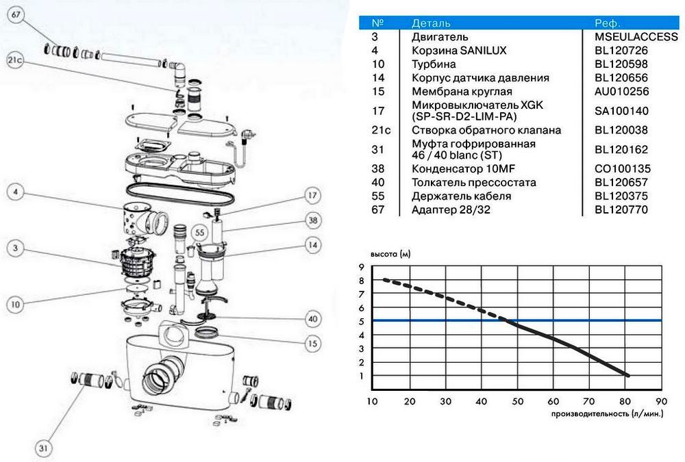 Устройство и мощностной график канализационного насоса с измельчителем