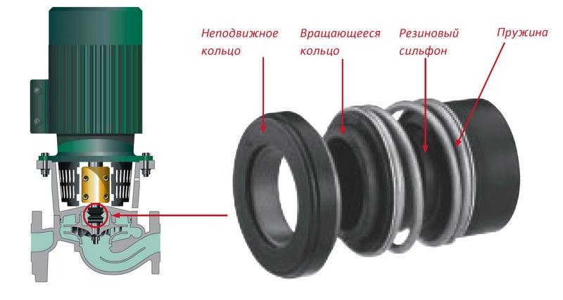 Уплотнители в структуре циркуляционного насоса с сухим ротором
