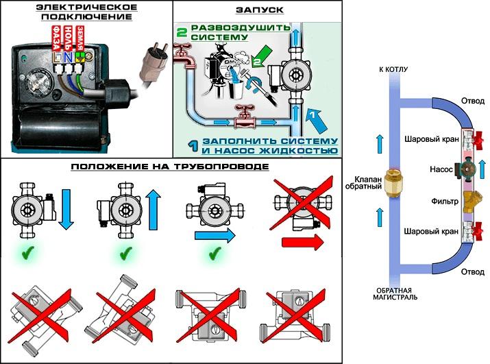 Правила установки и подключения циркуляционного насоса