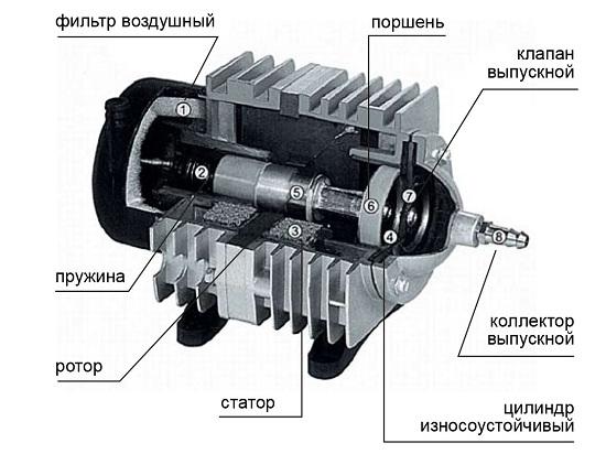 Устройство поршневого компрессора для аквариума Hailea ACO-388D