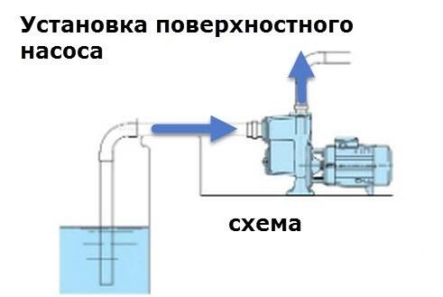 Схема установки поверхностного насоса