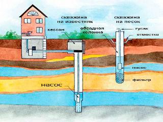 Схема устройства устройства скважины для дома