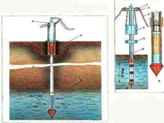 Абиссинский колодец: принципиальная схема