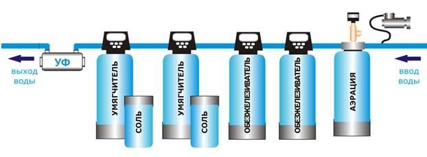 Схема последовательной очистки воды с фильтрами различных типов.
