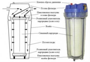 Конструкция картриджного фильтра для очистки воды.