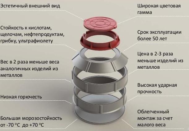 Конкурентные преимущества полимерпесчаных колодцев