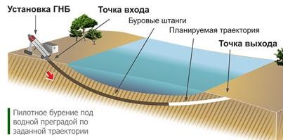 Схематическое изображение траектории выработки при ГНБ