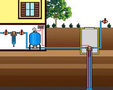 Схема водоснабжения дома из скважины, расположенной снаружи