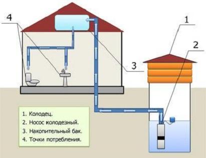 Схема водоснабжения дома из колодца погружным насосом