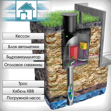 Составляющие элементы системы водоснабжения дома из скважины