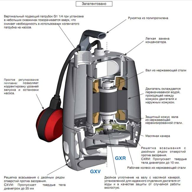 Устройство дренажного погружного насоса Calpeda GXR
