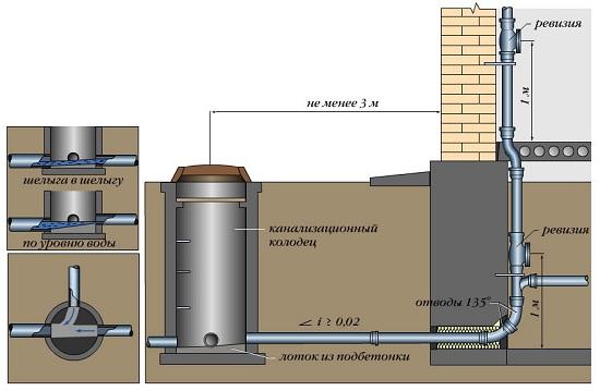 Схема монтажа пластикового колодца и подвода к нему канализации