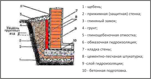 Схема пола и стен погреба