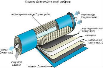 Внутреннее устройство стандартного мембранного фильтра