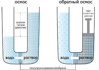 Схематический принцип действия систем мембранной фильтрации и обратного осмоса