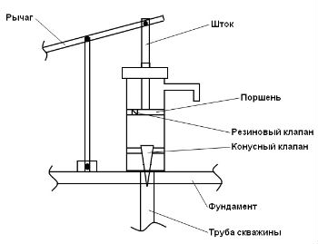 Принцип действия простейшего поршневого насоса для воды