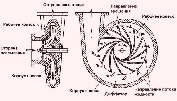 Устройство центробежной помпы