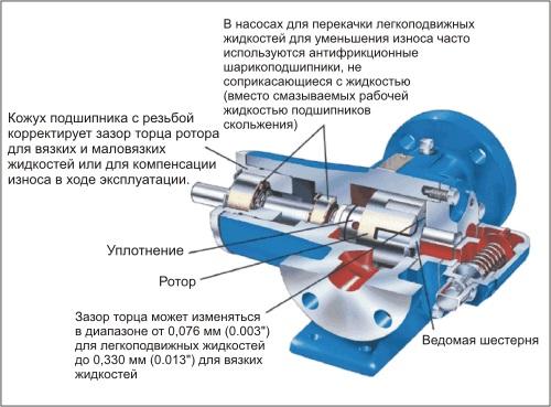 Устройство шестеренного насоса с внутренним зацеплением