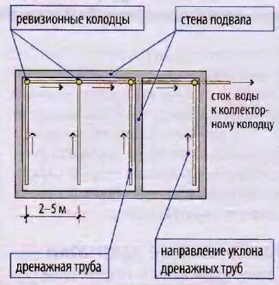 Дренажная система в подвале