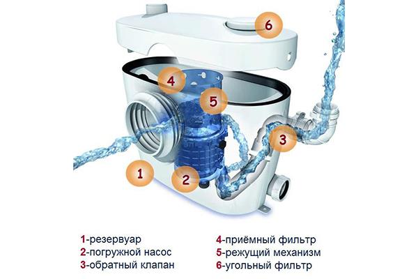 Схема санитарного насоса