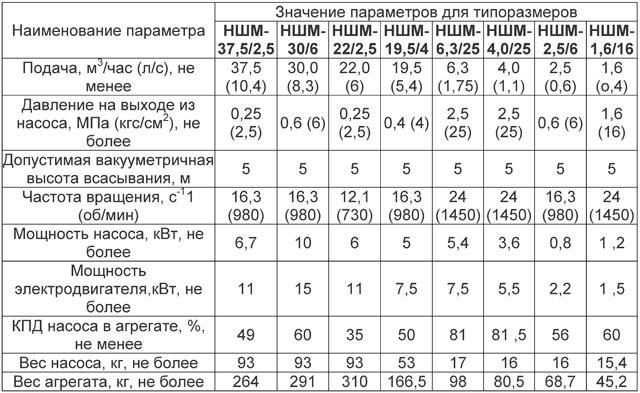 Таблица технических характеристик шестеренных насосов серии НШМ