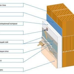 Схема теплоизоляции стен под штукатурку