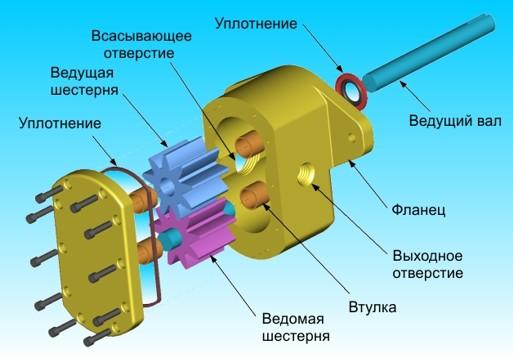 Основные элементы шестеренного насоса НШ-К