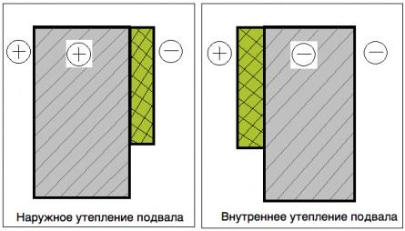 Температура бетона при наружном и внутреннем утеплении стен подвала