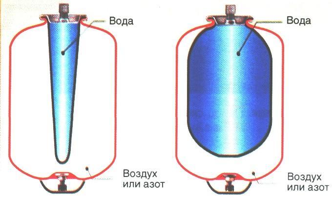 Принцип действия гидроаккумулятора