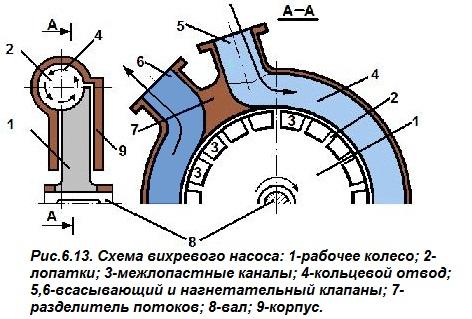 Схема вихревого насоса