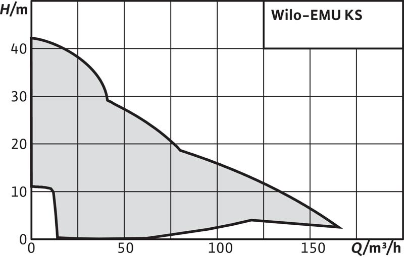 График напорных характеристик насосов WILO EMU KS