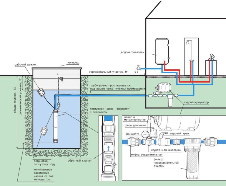 Колодезный насос в системе водоснабжения