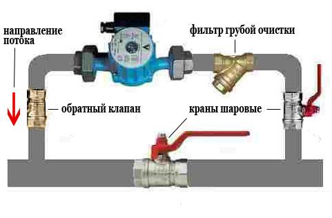 Комплект установки насоса в систему отопления