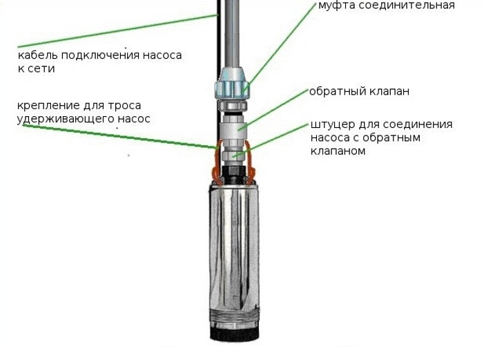 Место обратного клапана при установке скважинного насоса