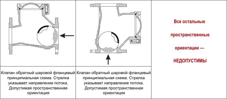 Правила установки шарового обратного клапана