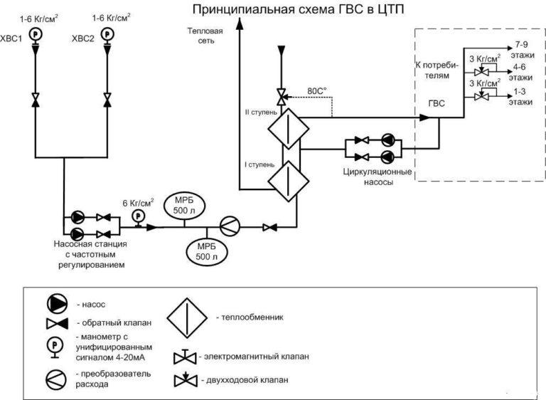 Принципиальная схема ГВС в ЦТП
