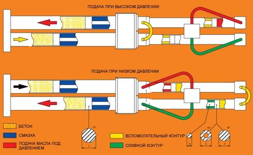 Схема работы гидравлического бетононасоса