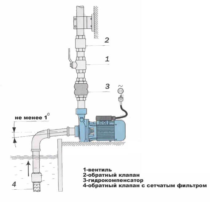 Схема установки поверхностных фекальных насосов