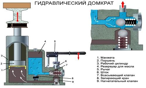 Устройство гидравлического насоса на примере домкрата