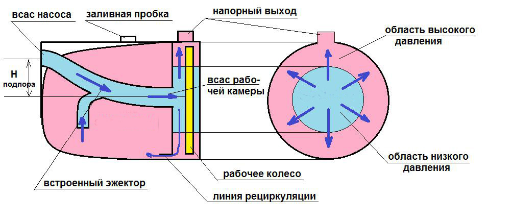 Устройство и принцип работы внутреннего эжектора