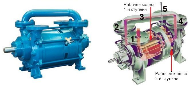 Двухступенчатый водокольцевой вакуумный насос и его устройство
