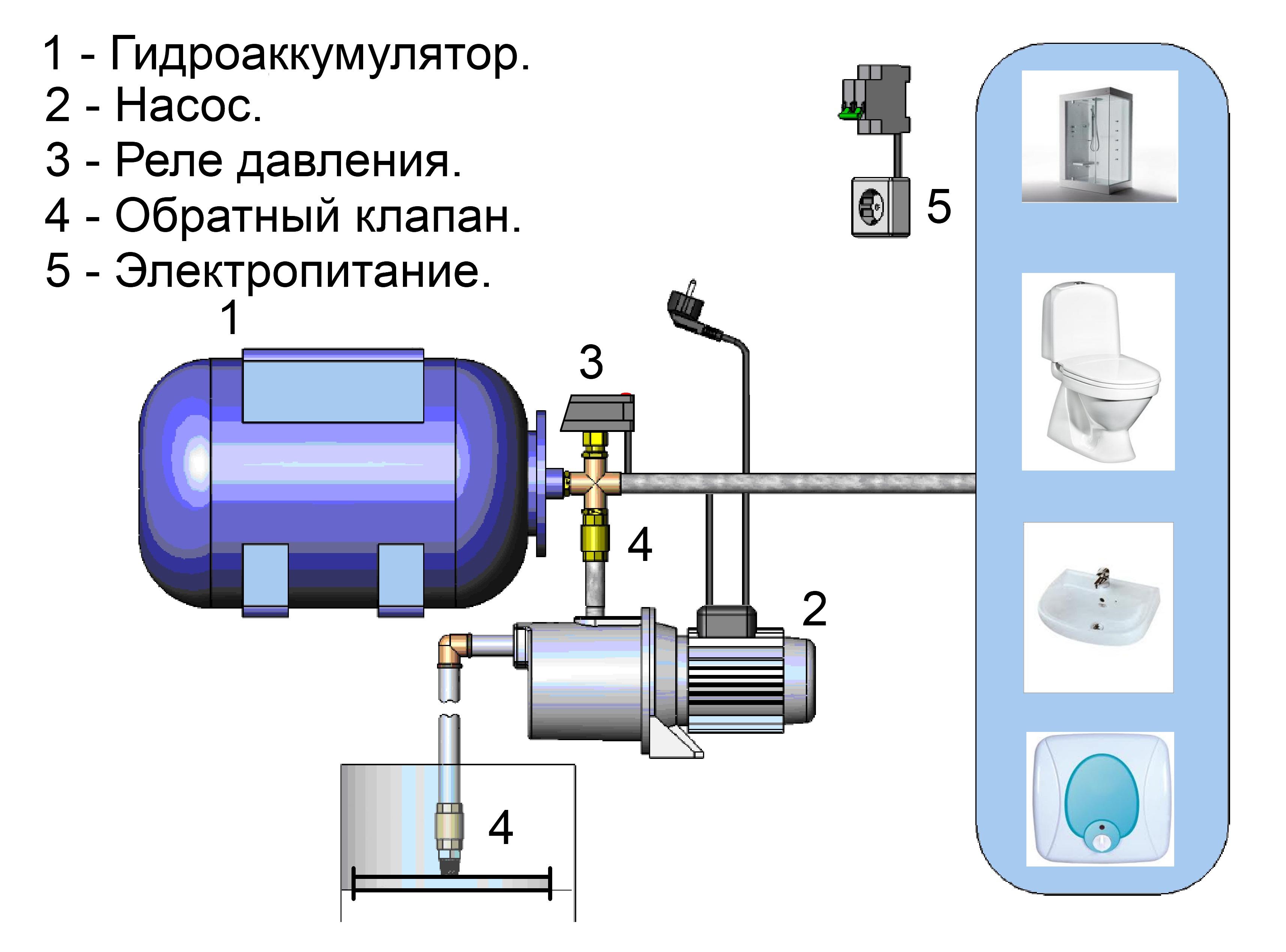 Составляющие насосной станции
