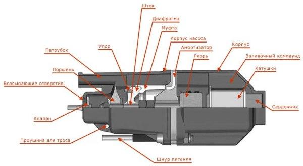 Из чего состоит вибрационный насос?