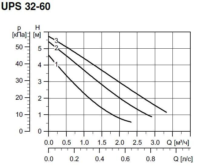 Напорные характеристики насоса Grundfos UPS